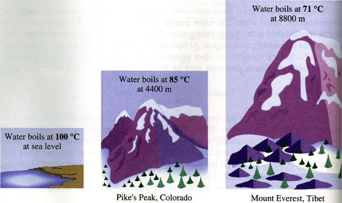water_boiling_point_vs_altitude